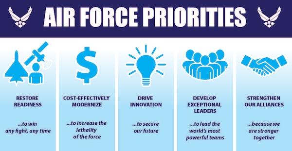 Air Force leaders recently released new Air Force priorities.