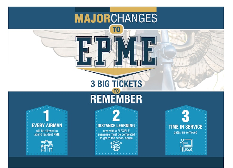 """The Air Force rolled out the Enlisted Professional Military Education for the 21st Century, otherwise known as """"EPME 21,"""" July 18, 2017, as an initiative intended to make an impact for future NCOs and senior NCOs."""