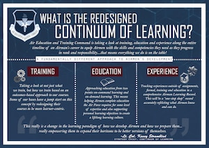 The Continuum of Learning initiative is a shift to better focus how Airmen learn by integrating education, training and experience in ways that allow them to learn anytime, anywhere throughout their careers. The end goal is to create a culture of lifelong learning. (U.S. Air Force graphic/Staff Sgt. Chip Pons)