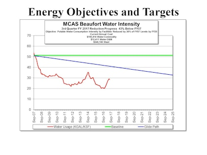 Energy Progress 3rd Quarter 2017