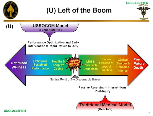 A graphic showing United States Special Operations Command's optimized wellness model. Currently, medical professionals are researching Magnetic Electroencephalogram Resonance Therapy, which uses magnetic energy pulses to bring a specific area of the brain back into sync with other bodily functions. The treatment could help provide a proactive approach for post-traumatic stress in service members. (Courtesy Graphic)