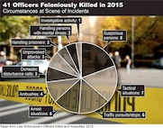 The Federal Bureau of Investigation hosted a Law Enforcement Officers Killed and Assaulted conference at Joint Base Langley-Eustis, Aug. 9, 2017.