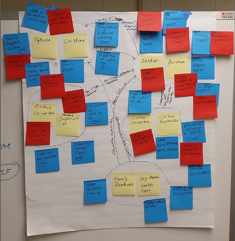 The mind map shows different recourses for service members and how they are connected and what needs and barriers lie along the way. Yellow notes indicate resources, red notes indicate barriers that are in those connections and blue notes indicate various needs. (Courtesy photo)