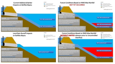 It is less impactful for the Corps to conduct controlled water releases now; causing moderate flooding than to keep retaining the water until it flows over the uncontrolled spillway; causing severe flooding.  Controlled releases may cause moderate flooding. Waiting until water flows past uncontrolled spillway may cause severe flooding. #Harvey