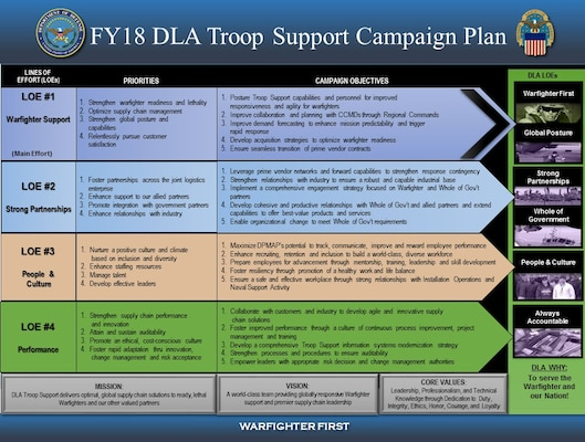 The 2018 DLA Troop Support Campaign Plan
