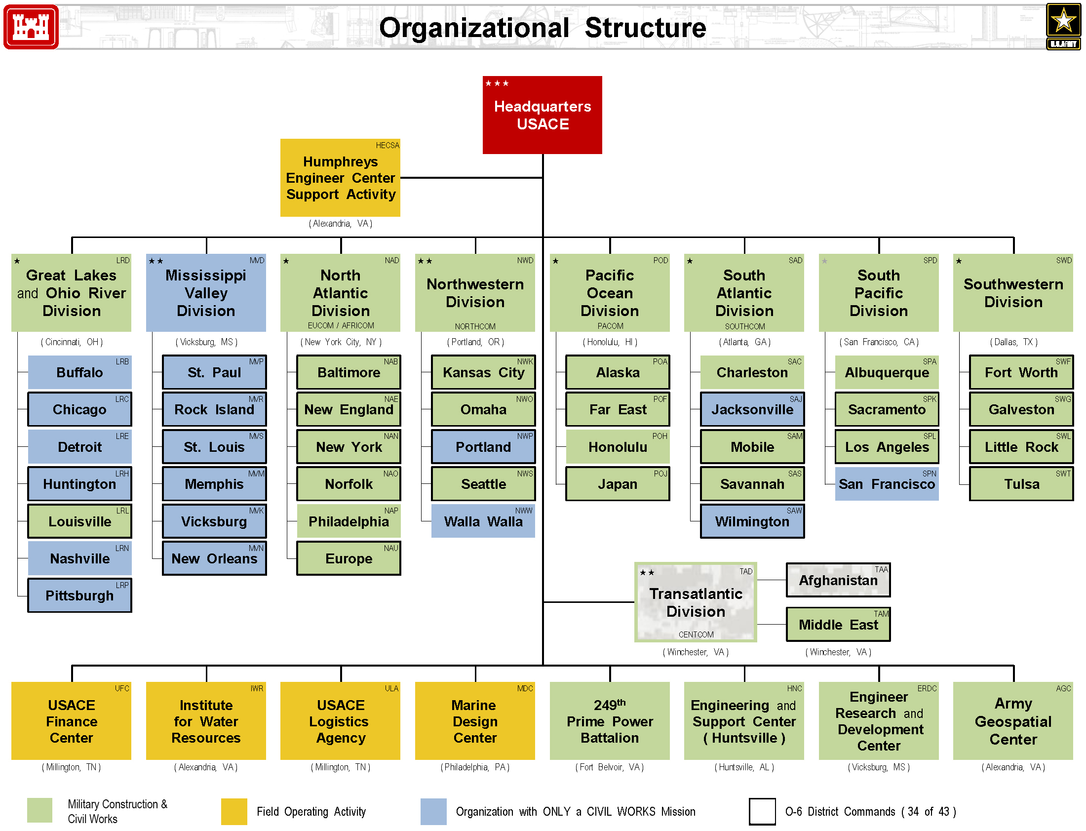Usace organizational chart charleston district charleston