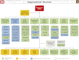 USACE Org Chart