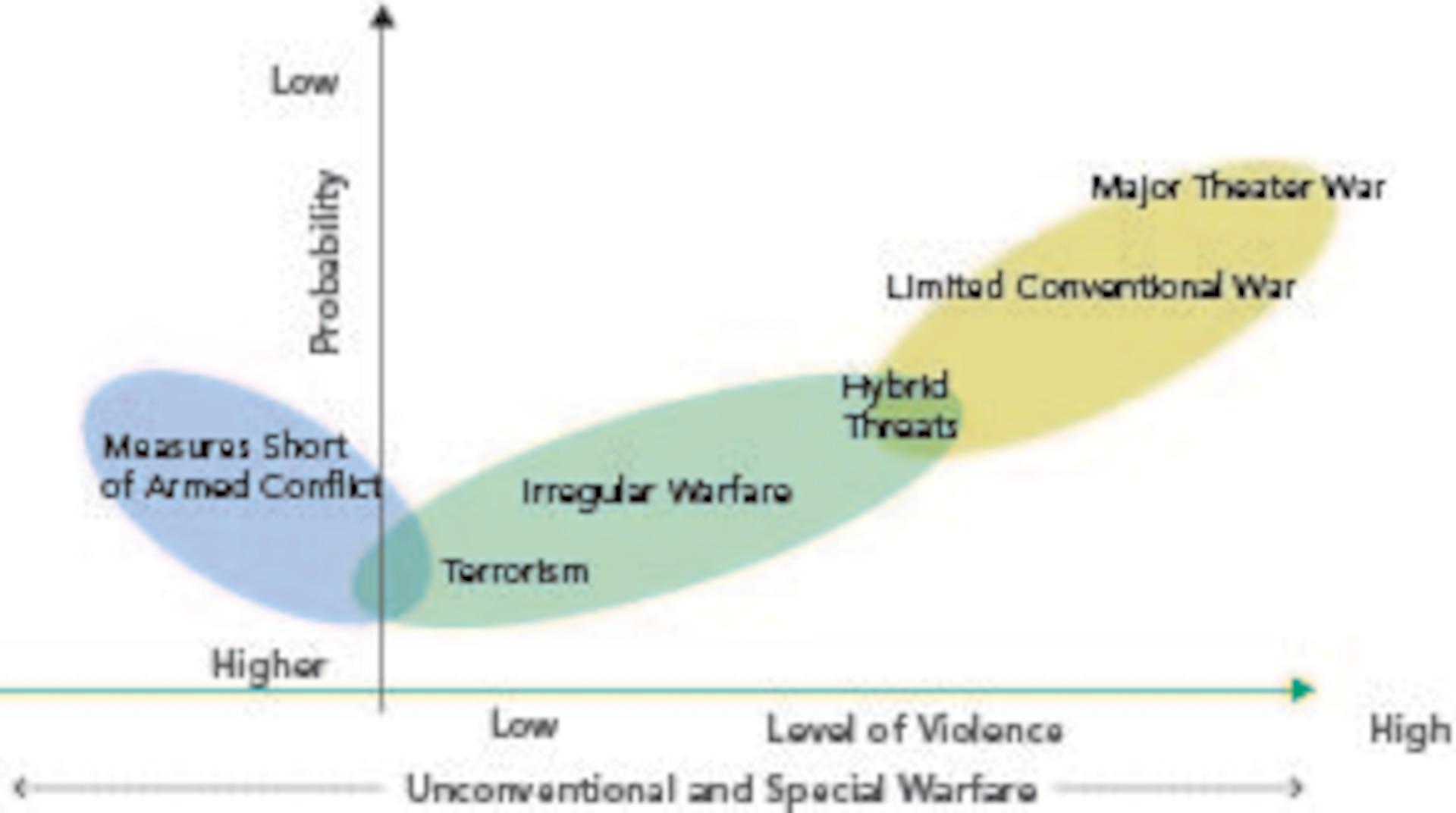 Continuum of Conflict