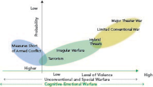 FIGURE 2: Cognitive-Emotional Conflict Extends Across the Entire Continuum of Conflict.