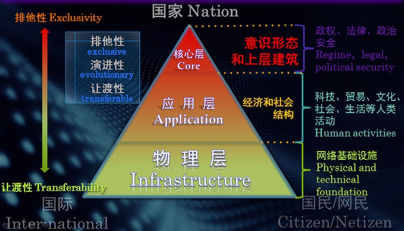 A Layered Approach to Cyber Sovereignty.