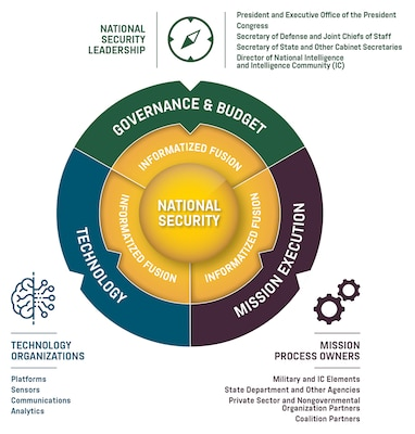 The National Security Enterprise's Three Mission-Critical Teams.