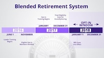 Blended Retirement System graphic.