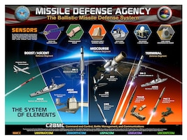 A Missile Defense Agency graphic depicts the Ballistic Missile Defense System architecture. DoD graphic