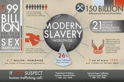DMA modern slavery info graphic.