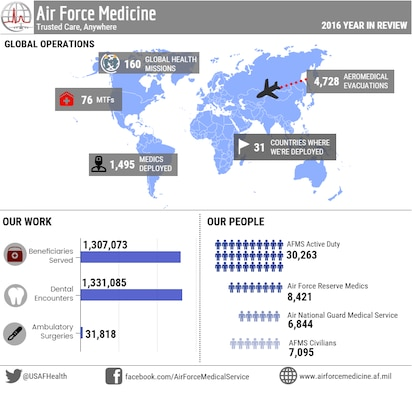 It was quite a busy year for the AFMS as medical Airmen continued to create better patient engagement, more medical innovations, and higher quality of care overall.