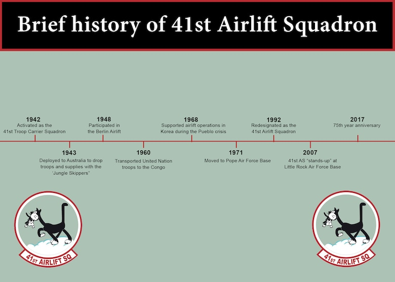 A Brief history of the 41st Airlift Squadron (U.S. Air Force graphic by Senior Airman Mercedes Taylor)