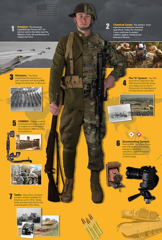 ARNEWS Infographic on how WWI still impacts today's army.