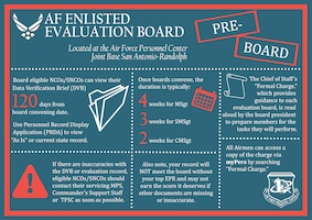Pre-board information surrounding the Air Force Enlisted Evaluation Board process. Airmen should direct all other questions to the Total Force Service Center at 1-800-525-0102, or via email at AFPC.PB@us.af.mil. (U.S. Air Force infographic by Staff Sgt. Alexx Pons)