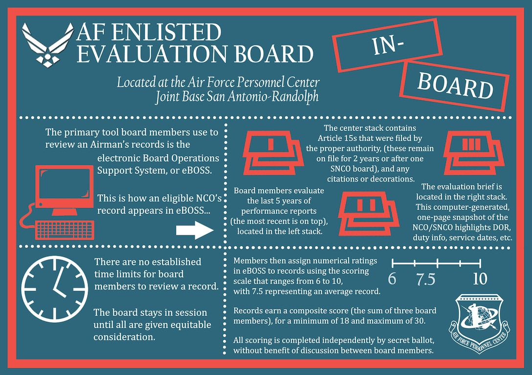 In-board information surrounding the Air Force Enlisted Evaluation Board process. Airmen should direct all other questions to the Total Force Service Center at 1-800-525-0102, or via email at AFPC.PB@us.af.mil. (U.S. Air Force infographic by Staff Sgt. Alexx Pons)