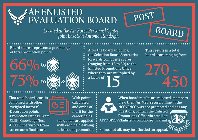 Post-board information surrounding the Air Force Enlisted Evaluation Board process. Airmen should direct all other questions to the Total Force Service Center at 1-800-525-0102, or via email at AFPC.PB@us.af.mil. (U.S. Air Force infographic by Staff Sgt. Alexx Pons)
