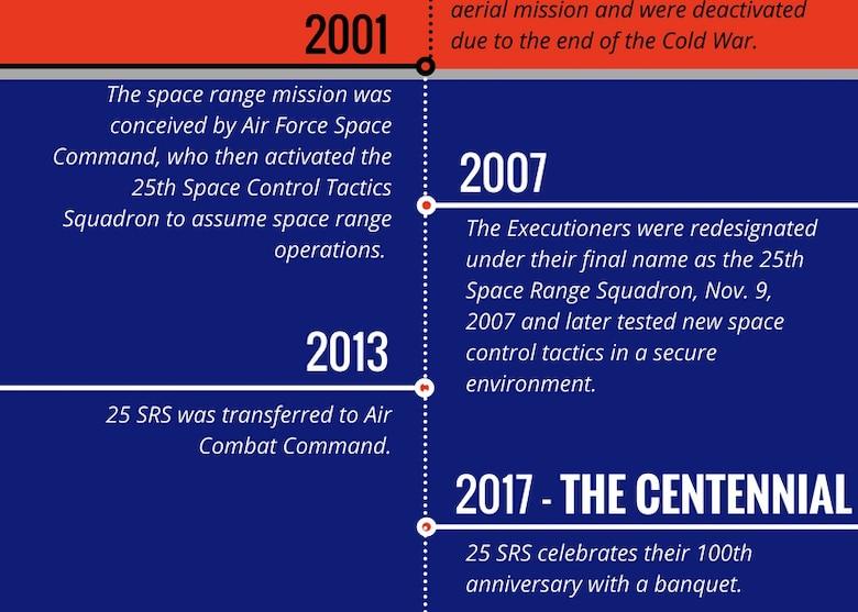 U.S. Air Force graphic/2nd Lt. Scarlett Rodriguez