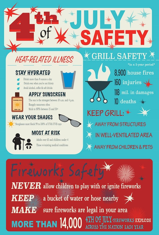 U.S. service members are encouraged to review safety procedures, local and state laws and regulations before celebrating the Fourth of July and other festivities. Knowing the importance of safety can make a difference when observing the holidays with family and friends. (U.S. Air Force graphic/Airman 1st Class Kaylee Dubois)