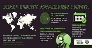 March is National Brain Injury Awareness Month, a time to recognize the more than 5 million Americans living with disabilities related to traumatic brain injuries. TBI is caused by a bump, blow or jolt to the head or by a penetrating head injury that disrupts the brain's normal function, though not all blows or jolts to the head result in a TBI. DoD graphic