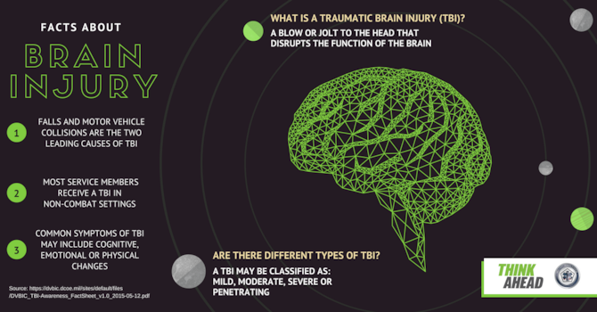 Make yourself aware of the signs and symptoms of traumatic brain injury that you or someone else may be suffering from this invisible injury. (U.S. Air Force graphic)