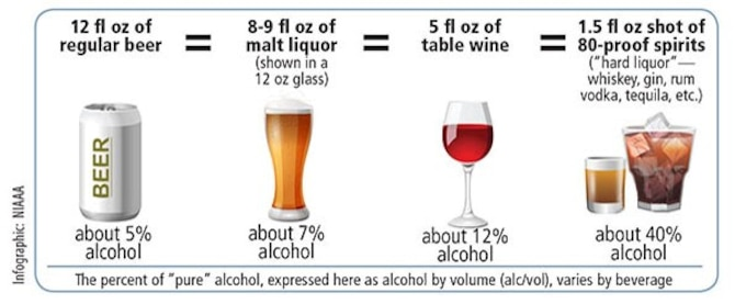 (Graphic courtesy of the National Institute of Alcohol Abuse and Alcoholism)