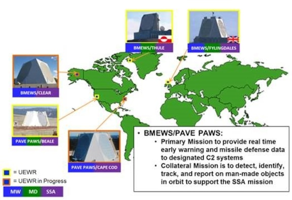 Current state of early warning radar upgrades depicts various mission sets for the five solid-state early warning radars arrayed throughout the globe. A series of updates beginning in the late 1990s and culminating in 2020 adds the missile defense mission and brings all five sites to a common hardware and software configuration. (U.S. Air Force graphic)