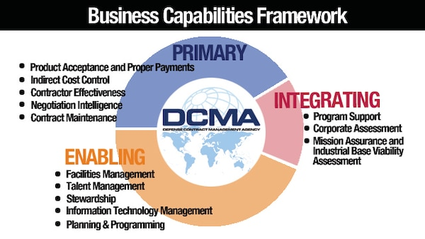 DCMA developed the Business Capabilities Framework to better capture the agency's return on investment to a more integrated model focusing on the organization's products, including acquisition risk reduction and transaction support. (DCMA graphic by Cheryl Jamieson)