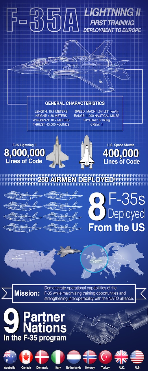Some characteristics and a breakdown of the F-35A Lightning II training deployment to Europe. U.S. European Command graphic