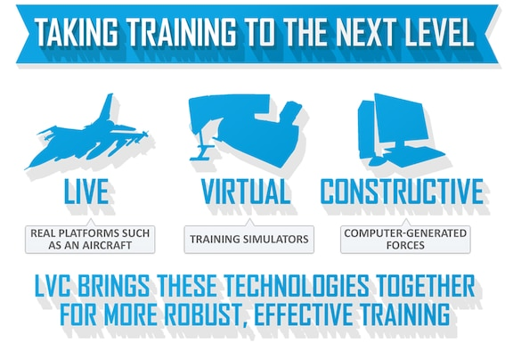Live, Virtual, and Constructive training capability is the appropriate and efficient integration and interoperability of real and synthetic people and systems in order to more effectively train forces.