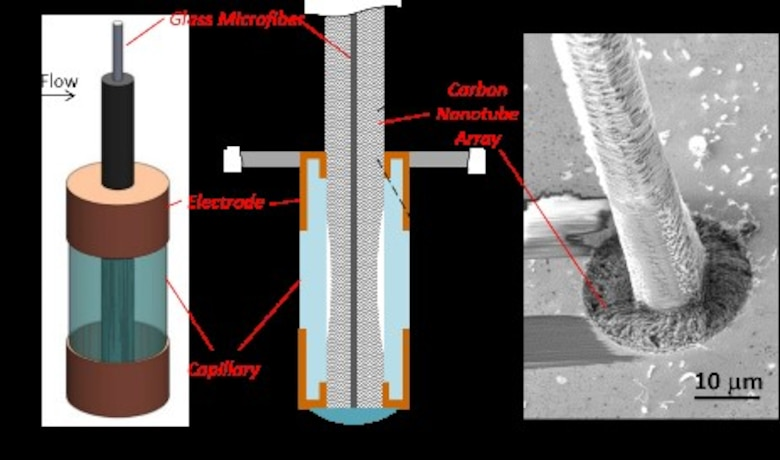 Researchers at the Materials and Manufacturing Directorate, Air Force Research Laboratory, have developed a novel, lightweight artificial hair sensor that mimics those used by natural fliers—like bats and crickets—by using carbon nanotube forests grown inside glass fiber capillaries. The hairs are sensitive to air flow changes during flight, enabling quick analysis and response by agile fliers. The diagram pairs an overview of the hair sensor components with an image captured on a Scanning Electron Microscope. (Graphic courtesy of AFRL.)