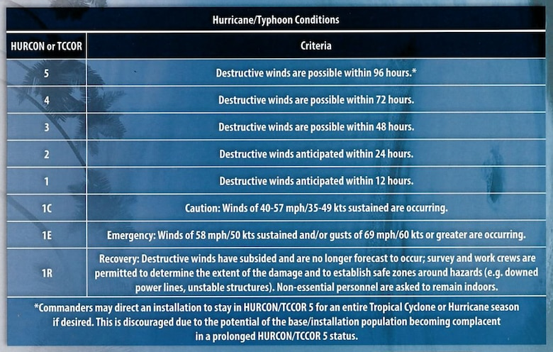 The hurricane condition timelines are displayed at Shaw Air Force Base, S.C., May 2017. The hurricane and typhoon condition levels indicate specific severe weather factors, such as wind speed, which inform individuals and helps them remain prepared for increased harsh weather. (Courtesy photo)