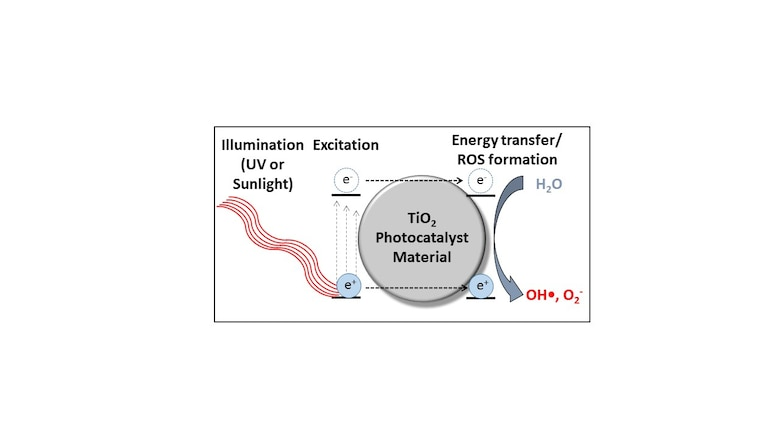 Illustration of photocatalytic production of reactive oxygen species. A photon excites the photocatalyst TiO2, which creates electron (e-)-hole (e+) pairs; these, in turn, generate reactive oxygen species, including hydroxyl radicals (OH•). The hydroxyl radicals then react with and destroy the contaminants in the water.
