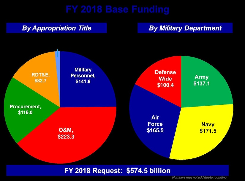 FY 2018 Base Funding Graphic