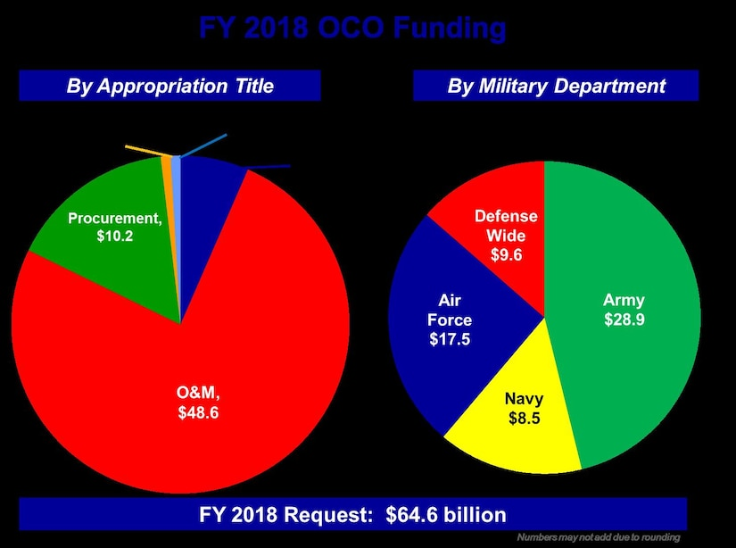 FY 2018 OCO Funding Graphic