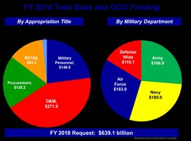 FY 2018 Total Base and OCO Funding Graphic