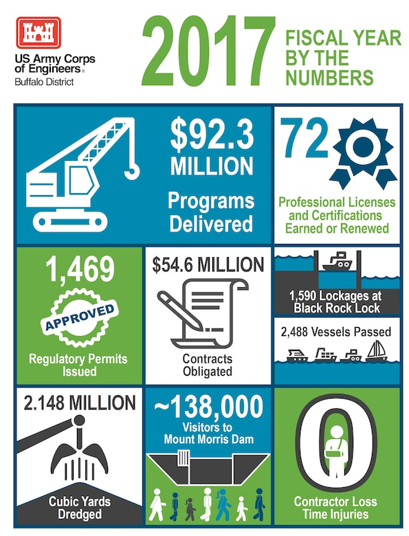 Photo infographic breaking down the U.S. Army Corps of Engineers, Buffalo District programmatic success in Fiscal Year 2017 by the numbers (created by Joe Ruszala, USACE VI Specialist).