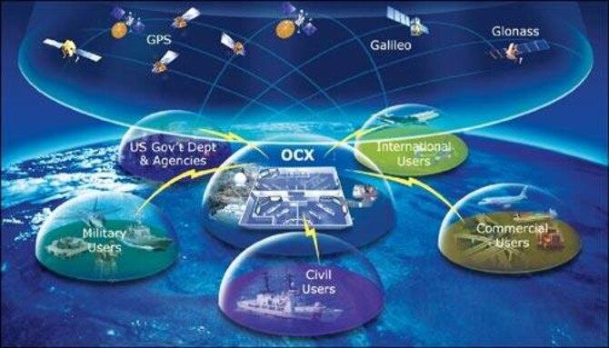 GPS OCX