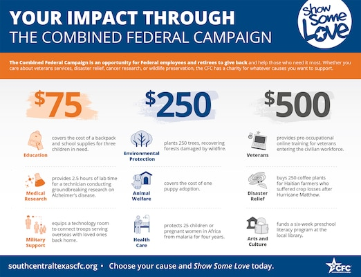 There have been changes for the 2017 Combined Federal Campaign, but the mission remains the same: to promote and support philanthropy through a program that is employee focused, cost-efficient, and effective in providing all Federal employees the opportunity to improve the quality of life for all.