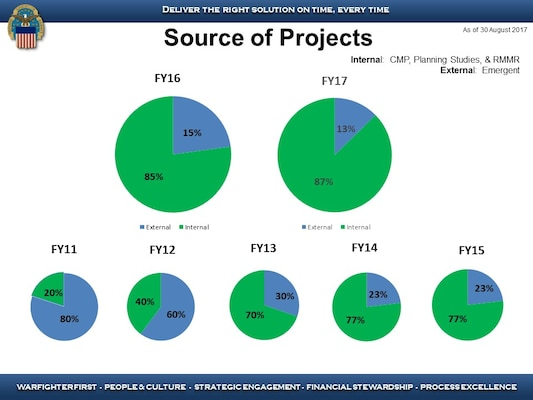 A graphic illustrating the source of projects between fiscal year 2011 and 2017.