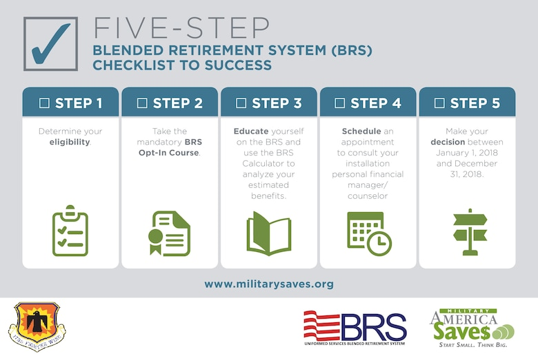 BRS Checklist