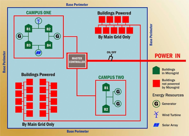 Illustration depicting microgrid with campus-configuration