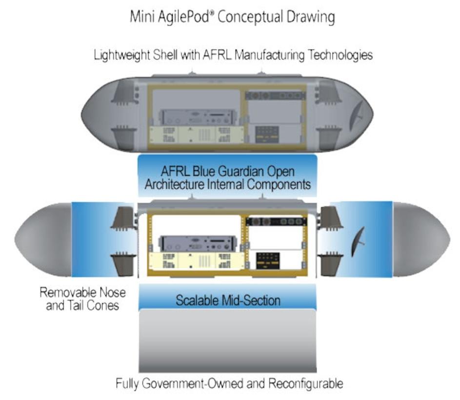 mini-AgilePod concept