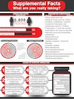 This infographic explains facts about over the counter supplements that could potentially cause positive results on drug tests. (U.S. Air Force graphic/Staff Sgt. Shelton Sherrill)