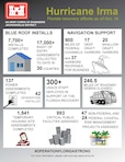 Hurricane Irma - Jacksonville District Infographic