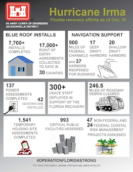 Hurricane Irma - Jacksonville District Infographic