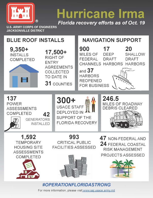 Operation Florida Strong Infographic
